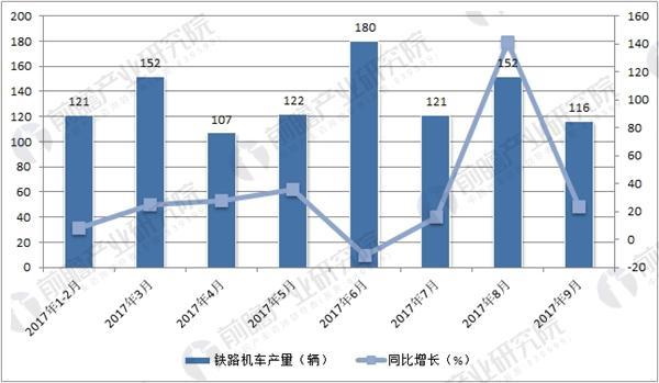 2017年中国铁路机车单月产量走势图