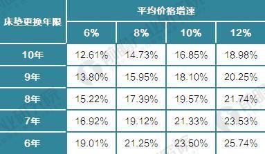 2017-2022年床垫行业增速与价格和更换频率敏感性测算(单位:%)