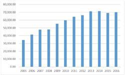<em>生铁</em>产量平稳增长 前9月产量54614万吨