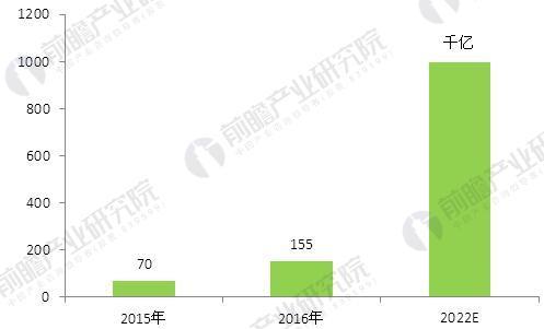 图表3:2015-2022年中国共享医疗市场规模及预测(单位:亿元)