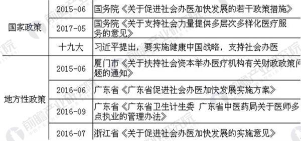 图表2:中国共享医疗相关政策