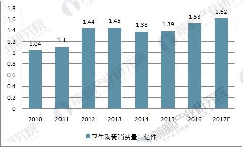 中国卫生陶瓷消费量走势预测