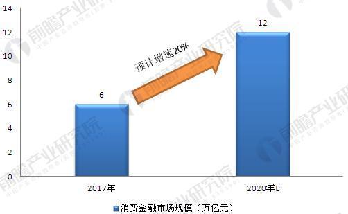 消费金融市场规模.JPEG