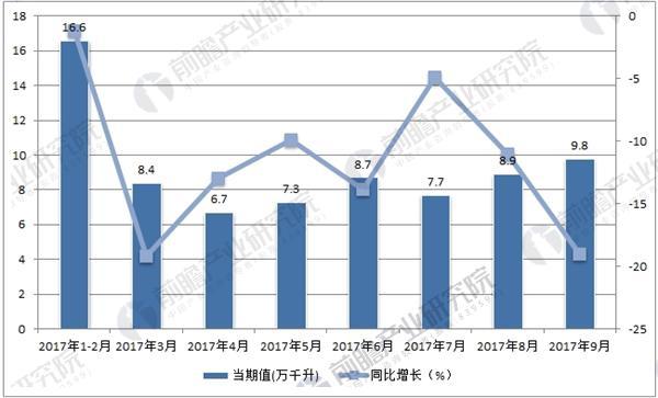 2017年1-9月中国葡萄酒月度产量走势