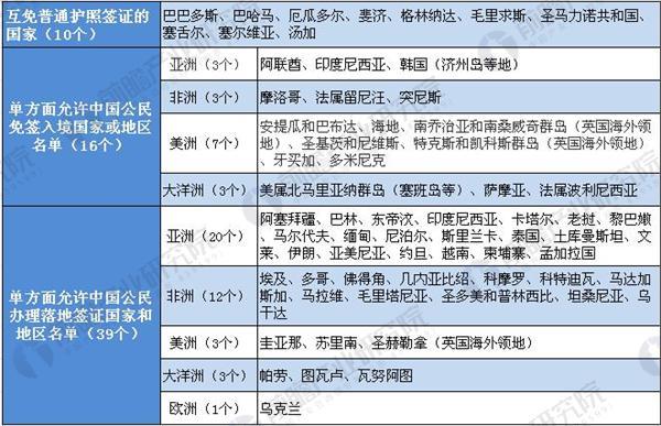 中国免签国家.JPEG