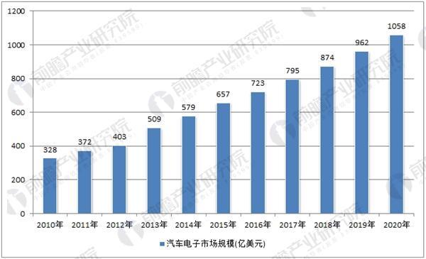 中国汽车电子市场规模预测