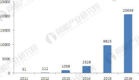 2011-2016年我国P2P网贷平台成交量.JPEG