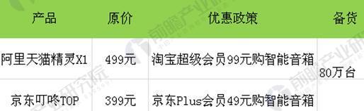 """图表3:京东与阿里""""双十一""""优惠政策对比"""
