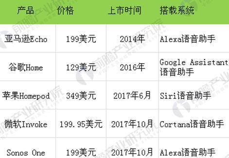 图表1:国际智能音箱主要产品对比图