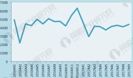 图表3:2016-2017年9月我国手机出货量月度走势(单位:万部)