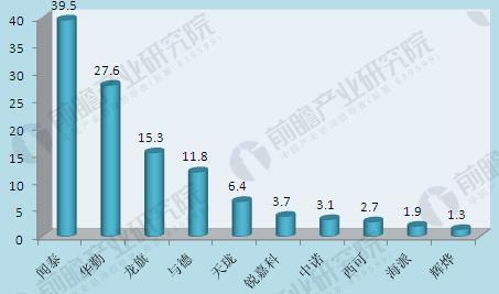 图表1:2017年上半年手机ODM公司智能手机出货量(单位:百万台)