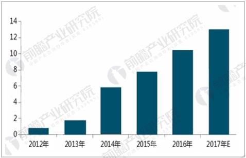 2017年双十一期间快递全行业处理业务量预测