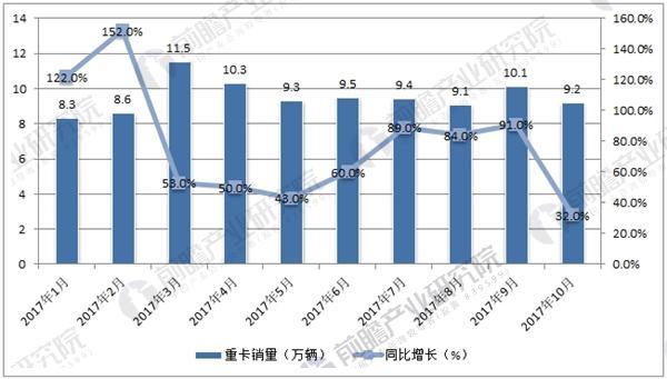 2017年1-10月中国重卡市场销量及增长