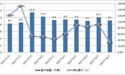 重卡市场<em>景气</em>超预期 前10月累计销量95.3万辆