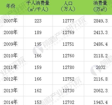 图表11:日本天然石材每千人消费量统计(相当于2cm厚板材)