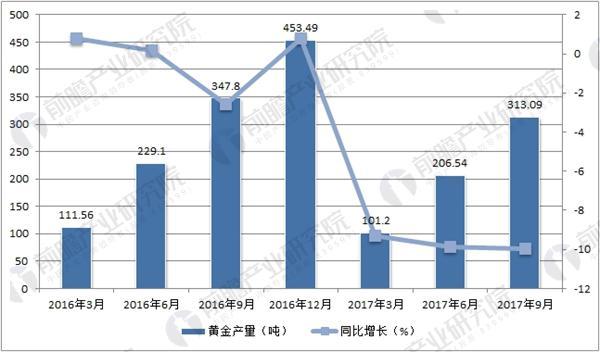 2016-2017年前三季度中国黄金产量数据统计