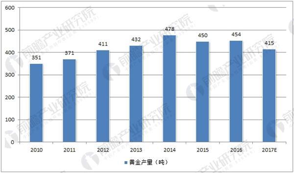 2017年中国黄金产量预测