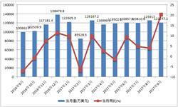 <em>医药</em>品外贸恢复高增长 9月出口额同比增长20.3%