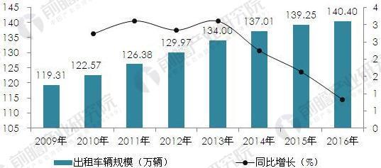 2009-2016年出租��v�模���D(�挝唬喝f�v,%)