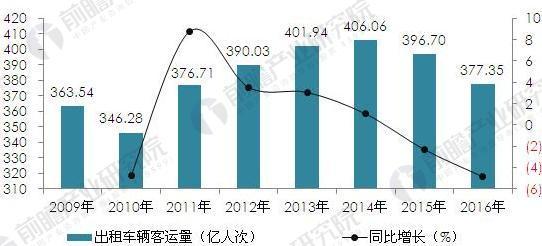 2009-2016年出租汽�客�\量��模���D(�挝唬�|人次,%)