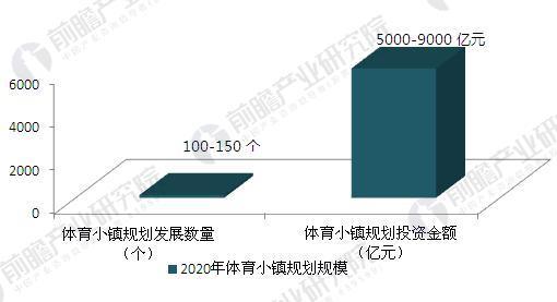 2020年中国体育小镇规划规模(单位:个,亿元)