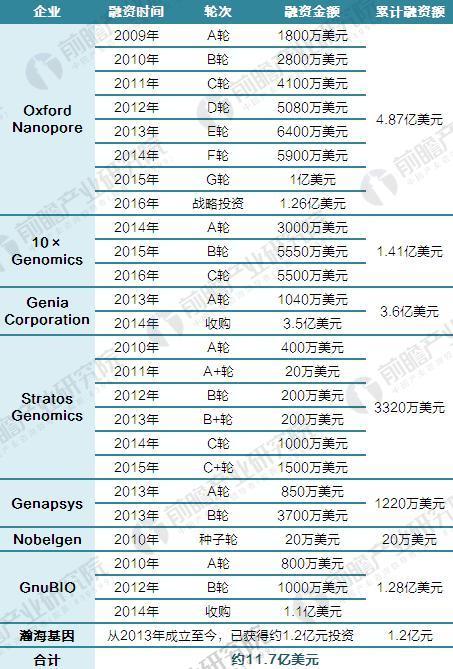 三四代测序仪领域近年投融资情况