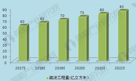 图表3:2017-2022年中国疏浚工程量预测(单位:亿立方米)