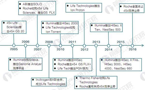 第二代测序技术发展历程