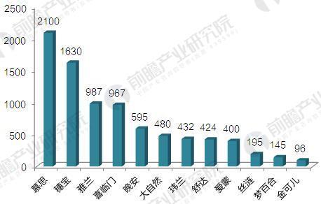 床垫行业主要企业门店数量(单位:家)