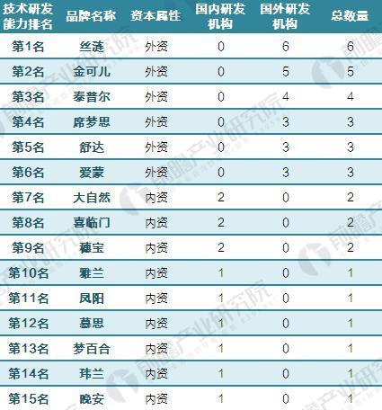 中国床垫行业主要企业研发基地数量(单位:个)