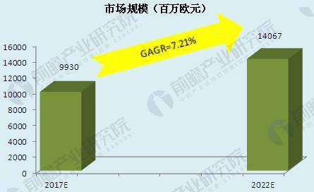 图表4:2017-2022年中国疏浚工程市场规模预测(单位:百万欧元,%)