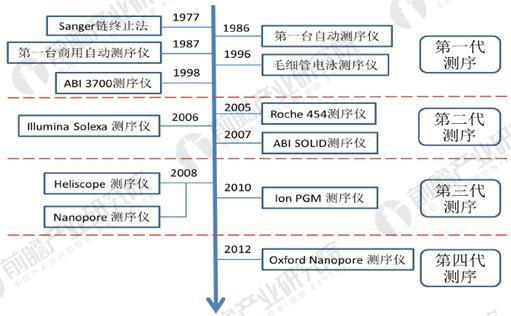 全球基因测序技术发展历程