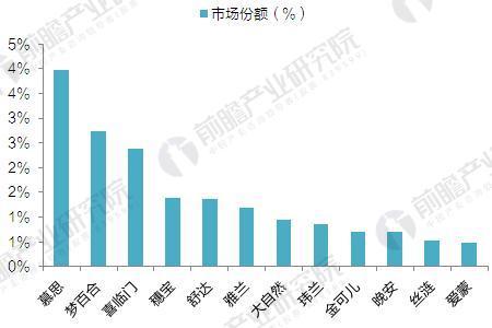 2014年中国床垫企业市场份额(单位:%)