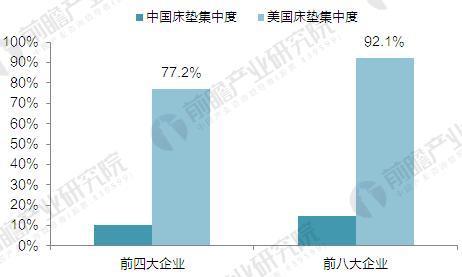 2014年国内&国外床垫集中度对比