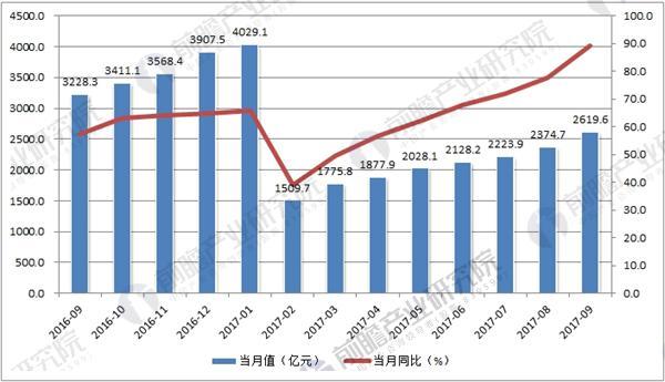2016-2017年电信业务月度营收数据统计