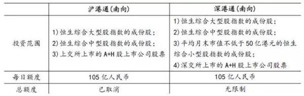 图表1:沪港通深港通规则