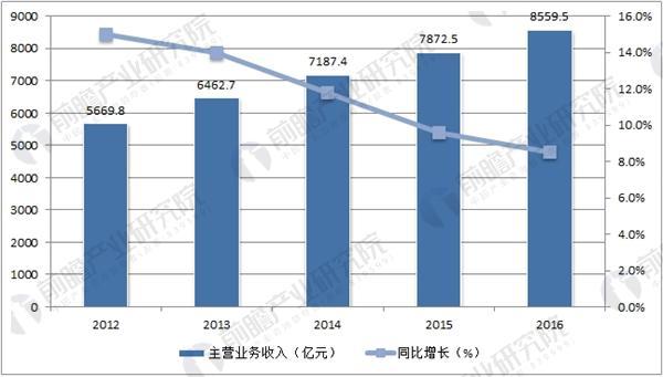 中国家具制造业主营业务收入走势