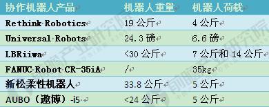 图表2:国内外协作机器人重量和自身荷载对比表(单位:磅,公斤)