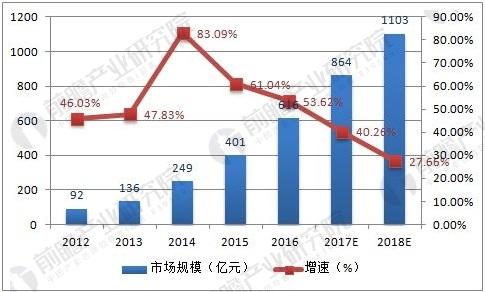 网络视频行业市场规模