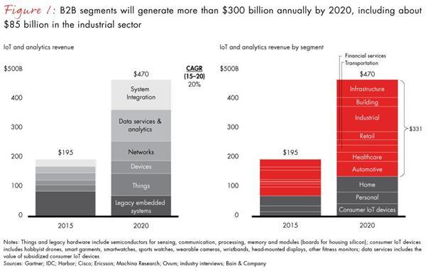 贝恩咨询:B2B物联网2020年将创造3000亿美元 工业物联网如何选择正确的平台?