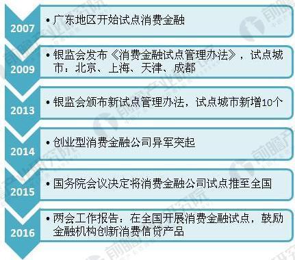 中国消费金融发展历程