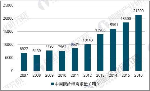 中国碳纤维需求量变化趋势
