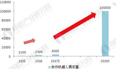 图表5:2015-2020年中国协作机器人需求量走势(单位:万台)