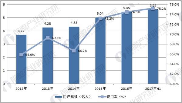 中国网络视频用户规模及使用率