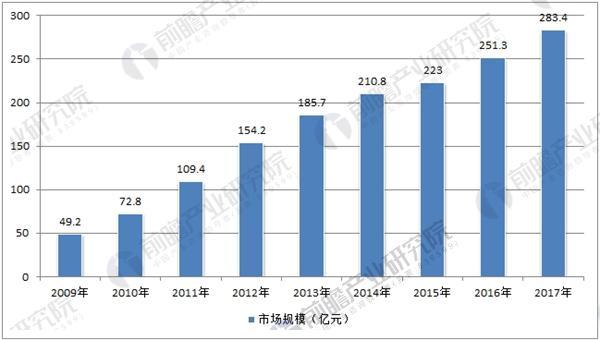 中国户外用品行业市场规模统计