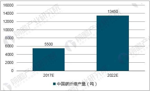 中国碳纤维产量预测
