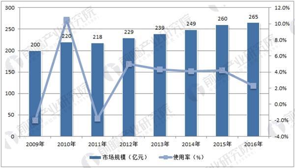 全球香精香料市场规模
