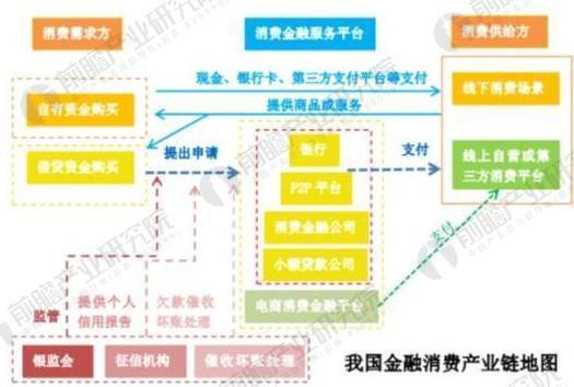 消费金融产业链分析