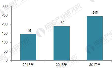 2015-2017年全球电动汽车充电桩建设规模(单位:万个)