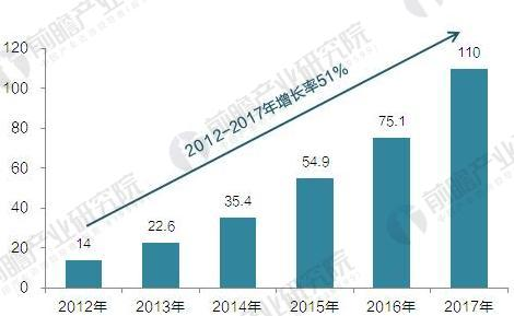 2012-2017年全球电动汽车销量走势图(单位:万辆)
